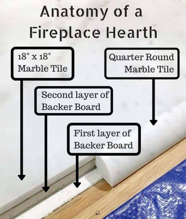 This is how I built my fireplace hearth. Create a low-profile hearth that is simple and elegant!