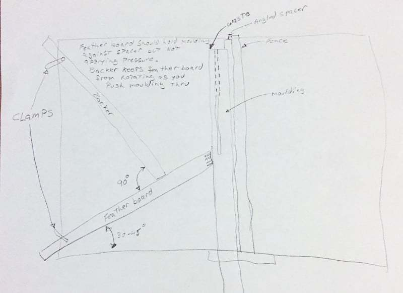 My dad sent me a drawing of how to set up the table saw with a featherboard to cut the fireplace trim.