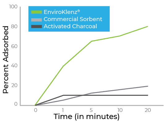 graph showing Acetaldehyde removal with EnviroKlenz air purifier