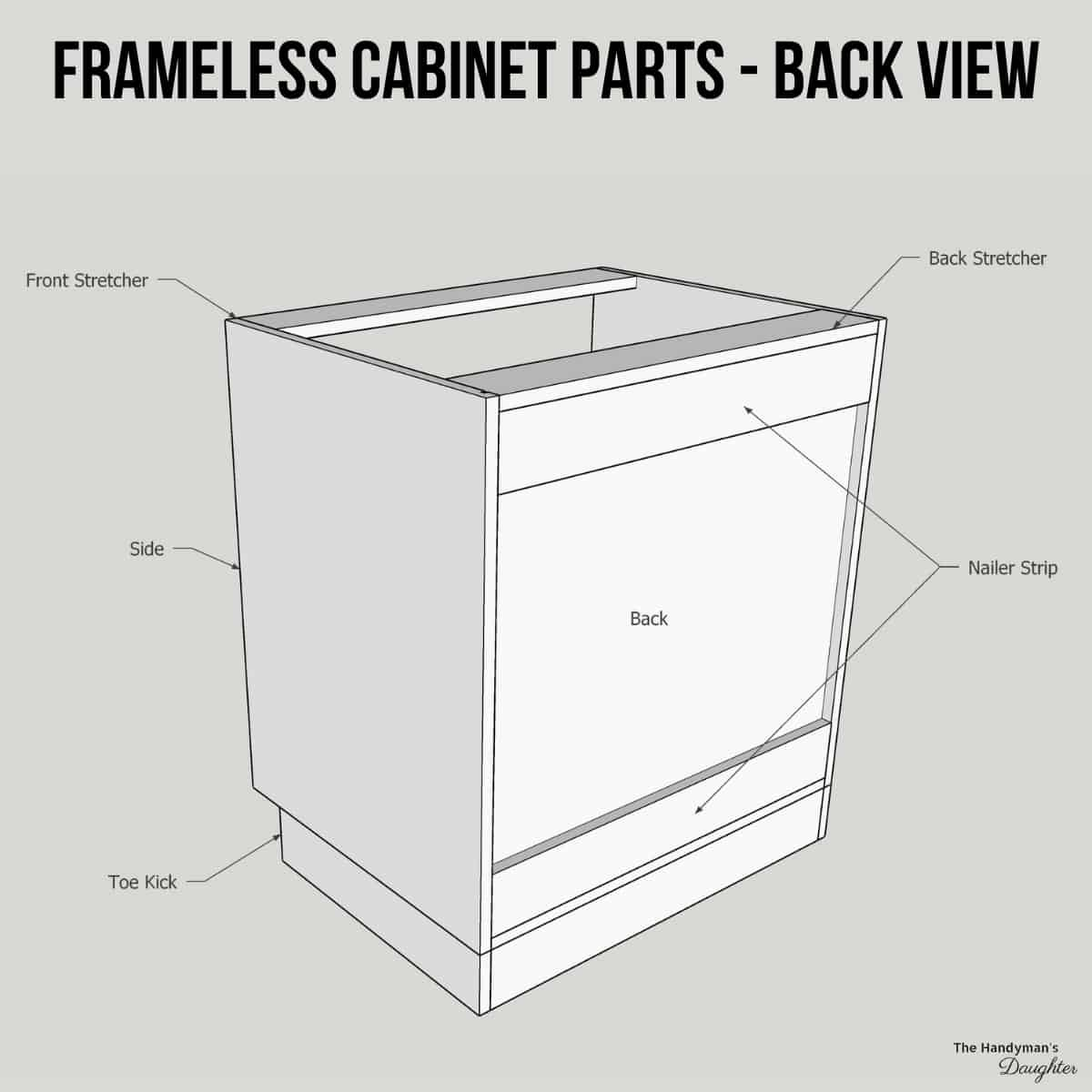 parts of a cabinet (frameless) -  back view
