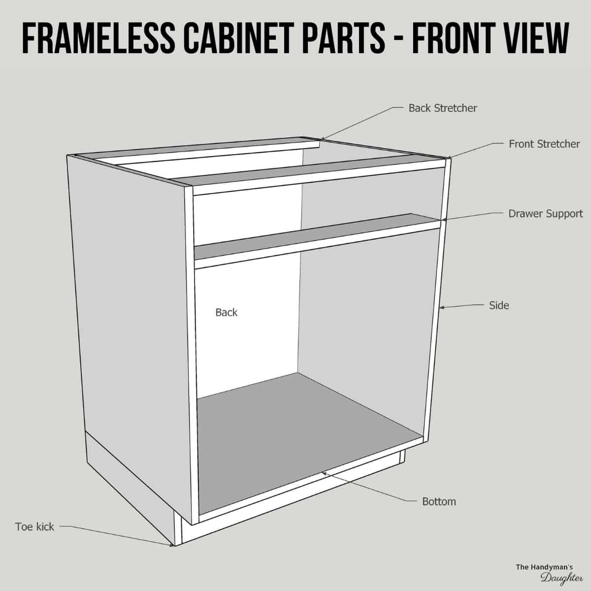 parts of a cabinet (frameless) -  front view