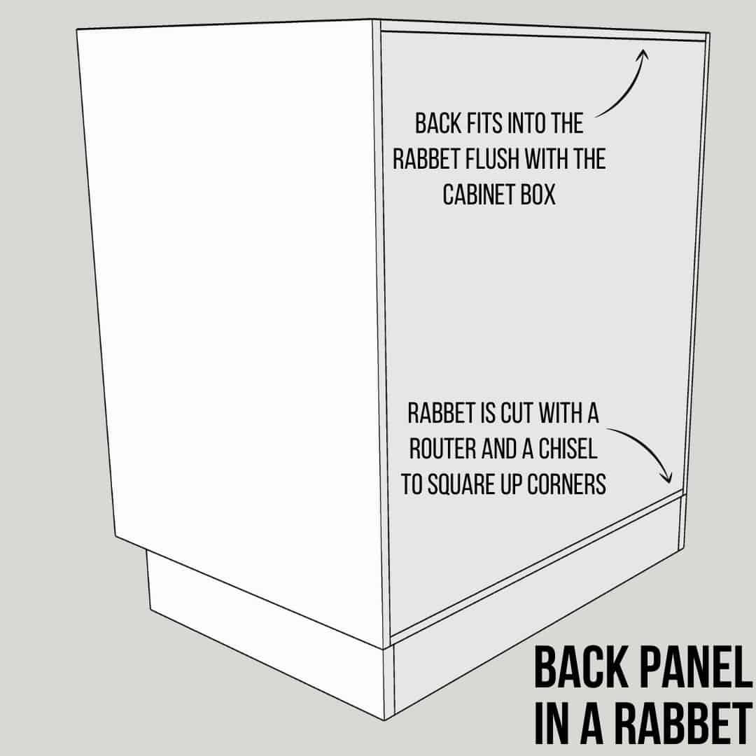 illustration of cabinet back panel in a rabbet