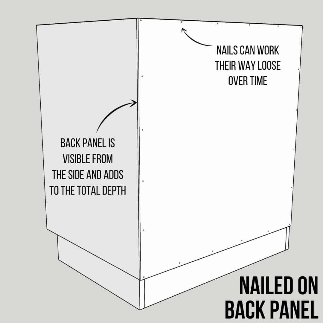 illustration of cabinet back panel nailed on